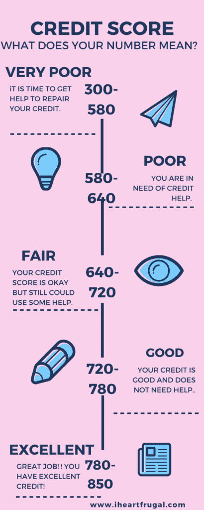 Do you need to raise your credit score by 200 points? It may sound hard, but you can raise your credit score and repair your credit. #personalfinance #savemoney #budget #creditrepari